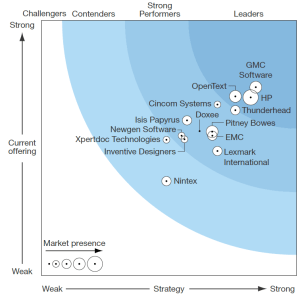 source: Forrester Wave™: Customer Communications Management, Q2 '16