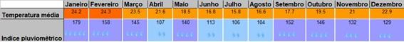 Tabela temperatura Praia do Rosa