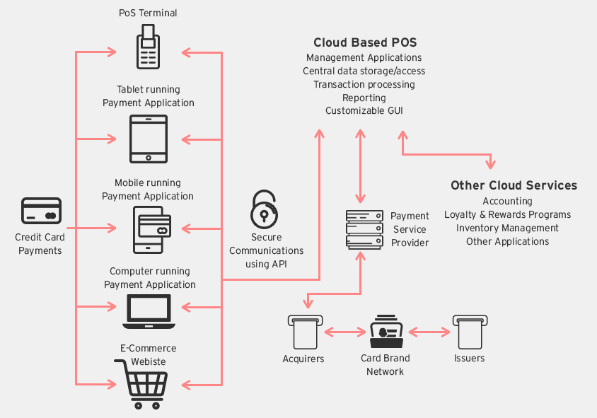 Manager Payment Security