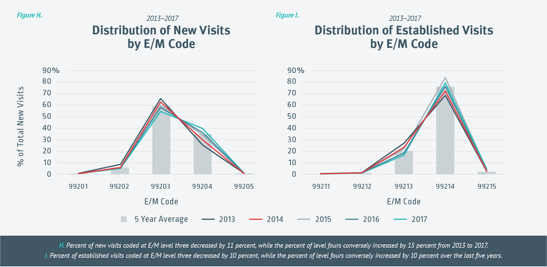 Anysis Of Icd 10 Cpt And E M Coding Trends Over