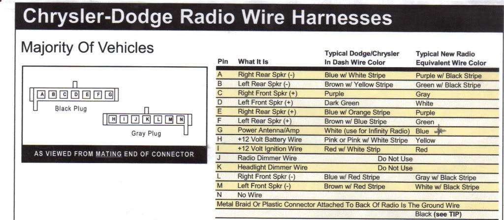 Chrysler Radio Wire Diagram Chrysler Wiring Diagram Instructions – Dodge Ram 2500 Stereo Wiring Diagram