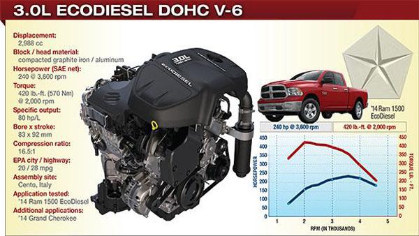 2014 Chrysler-Ram EcoDiesel Infographic