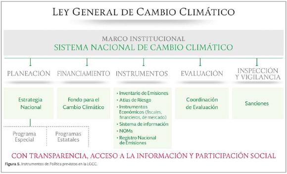 Resultado de imagen para ley general de cambio climático