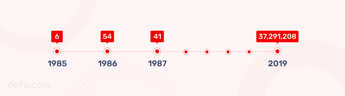 .COM Domain Count By Years