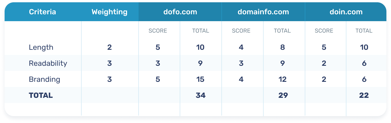 An example of weighted decision matrix for domain names