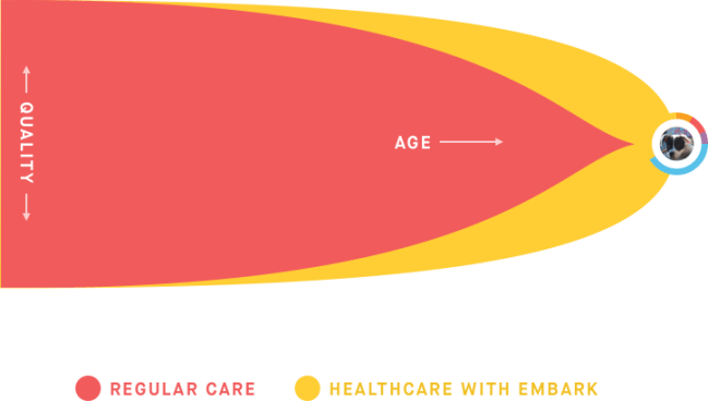 embark age quality graph