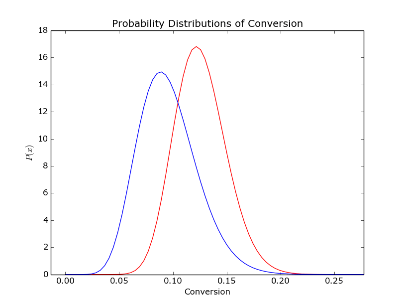 Bayesian AB Testing using Python – DogDogFish