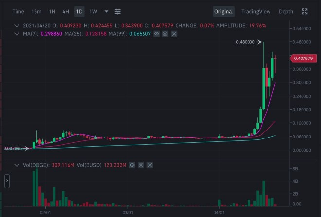 Happy Doge Day. Screenshot from Binance showing the growth of Dogecoin the past few months, it is certainly on it's way to the moon!