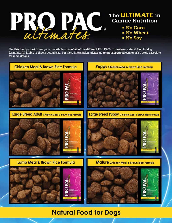 Pro Pac Dog Food: 2020 Review, Recalls & Coupons 13