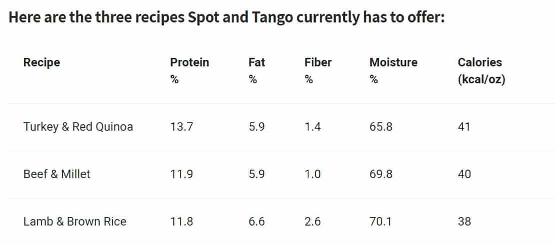 Spot & Tango Review 2020: Fresh Pet Food Delivered 2