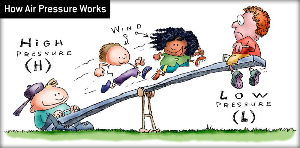 How Air Pressure Works Infotoon Dogfoose Com Michael Kline