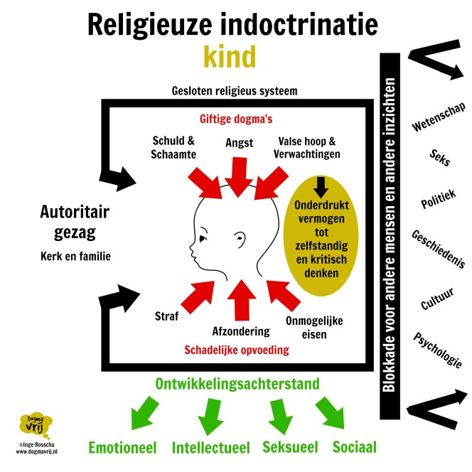schema religieuze indoctrinatie kind dogmavrij