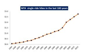 MTA cost over time