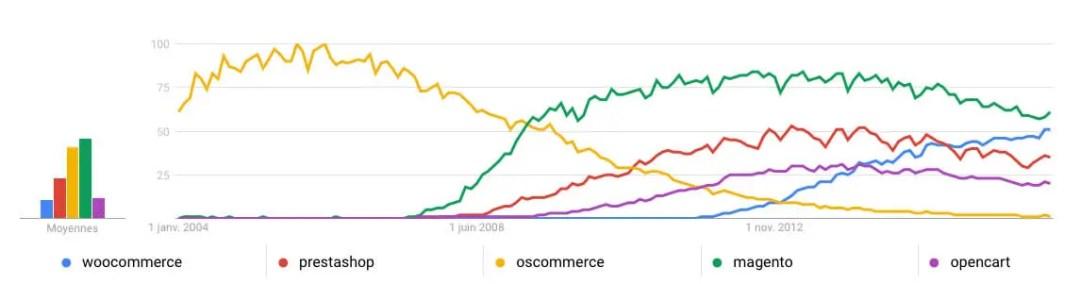 Intérêts de recherche sur les CMS e-commerce