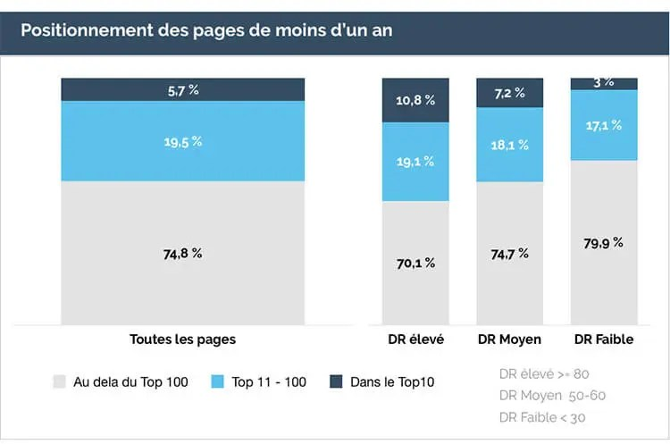 Performance des pages