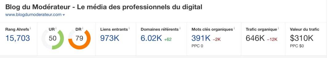 Statistiques du blogdumoderateur.com (source Ahrefs.com)