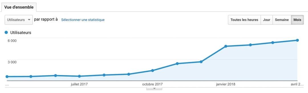 Evolution du trafic du blog