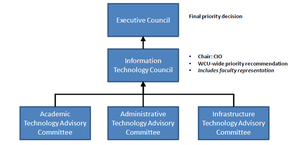 CIO_Gov_Diagram