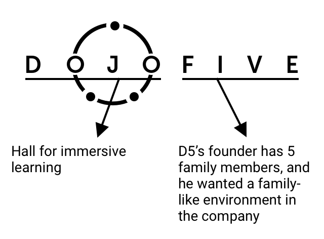 Dojo Five. Dojo stands for a hall for immersive learning. Five is the number of members in the founder's family. He wanted a family-like environment in the company.