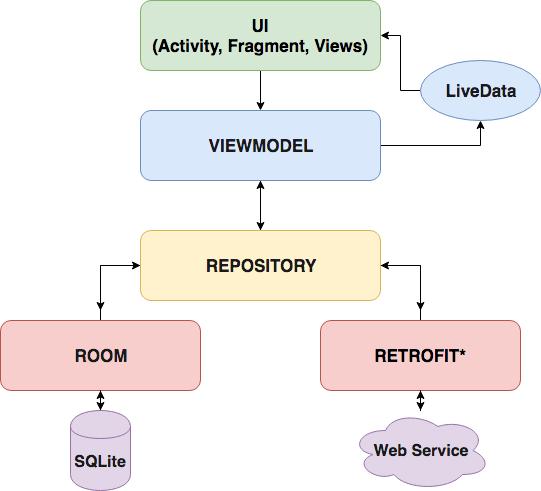 ViewModel, LiveData + Retrofit - Android Architecture Components
