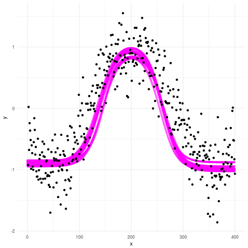 plot of chunk Post plot