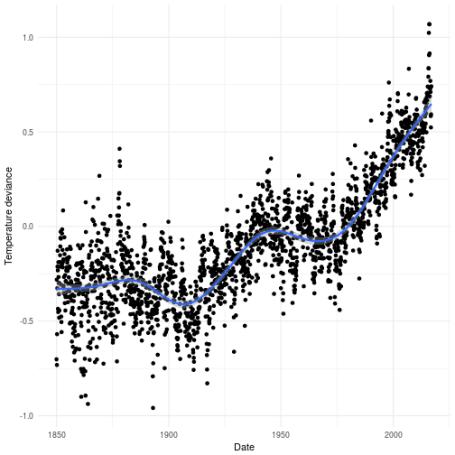 plot of chunk globwarmdata