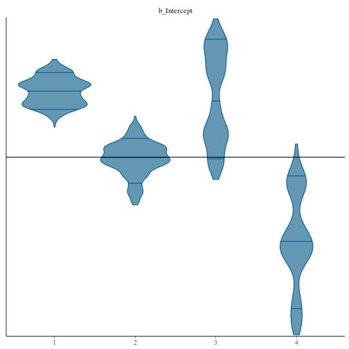 plot of chunk interceptviolin