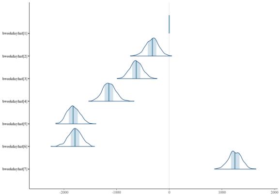 plot of chunk intervalplots