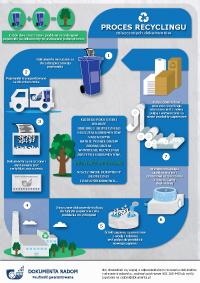 Infografika - recycling dokumentów