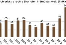 PMK-rechts Braunschweig 2020