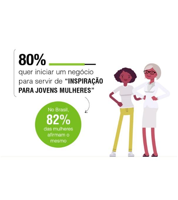 estudo-mostra-que-as-mulheres-querem-empreender-info (4)