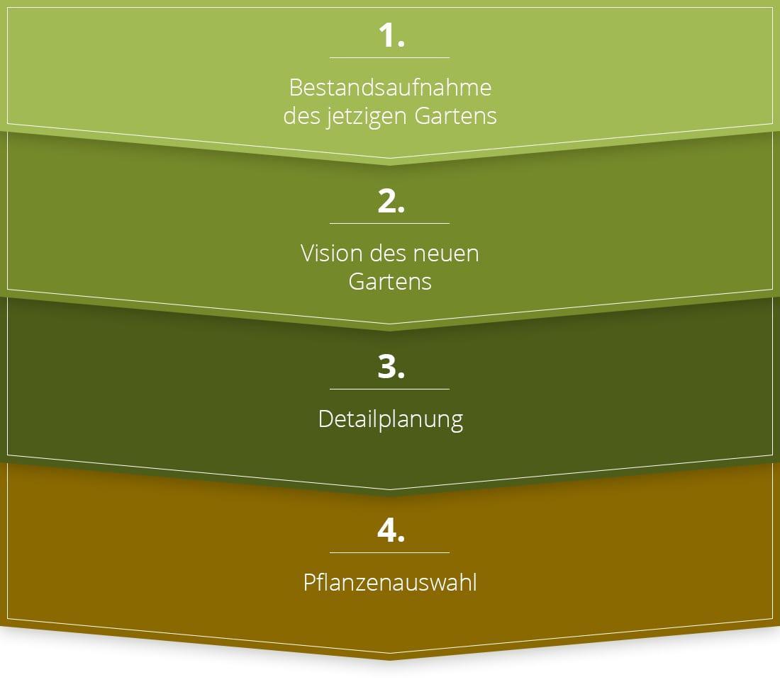 Gartenplanung Online Kostenlos