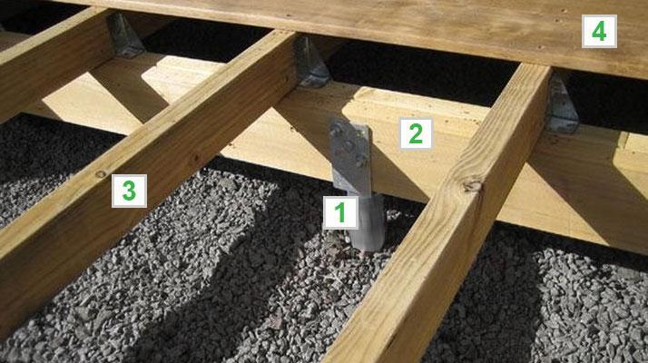 Unterbau Für Gartenhaus Holz
