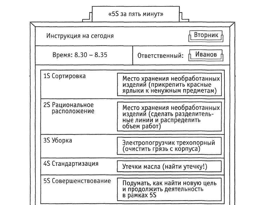 5С Стандартизация