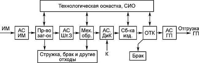Потоки производства