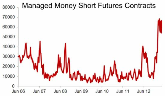 Hedge fund shorts