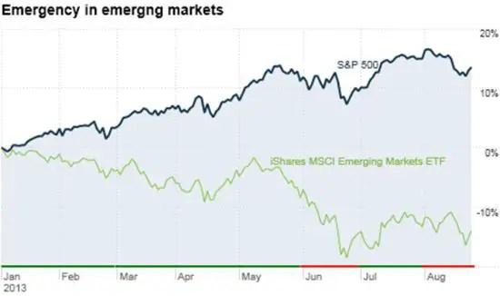 Emerging stocks aug 2013