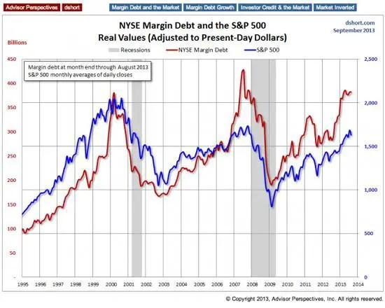 Margin debt oct 13