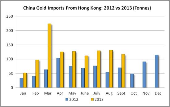 China gold imports 11 13