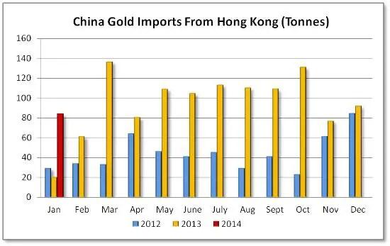 China gold imports Jan 2014