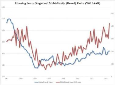 Housing starts 2014