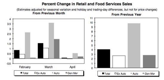Retail and food service sales 2014