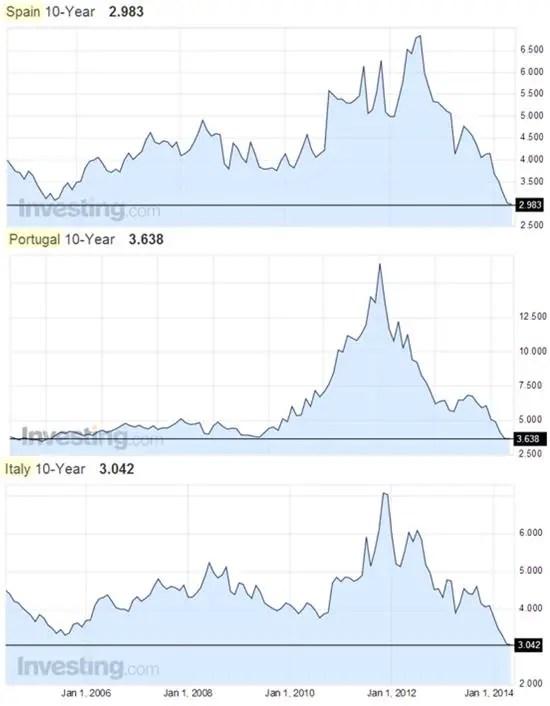 Spain bond yields 2014