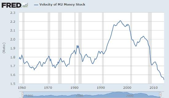 Velocity of money June 14