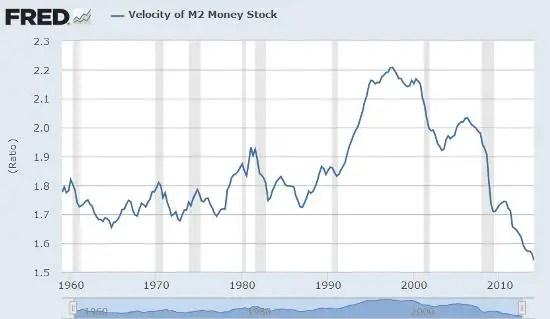Velocity of money June 14