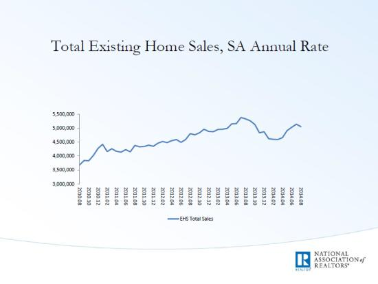 Home sales 2014