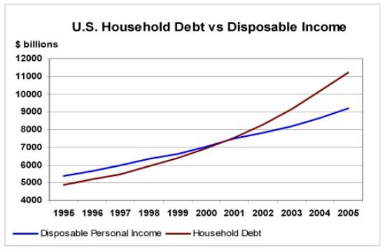 Household debt vs disposible income