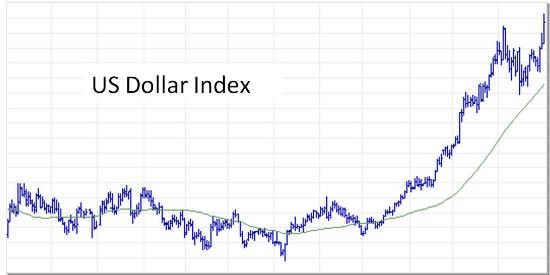 US dollar index Oct 2014