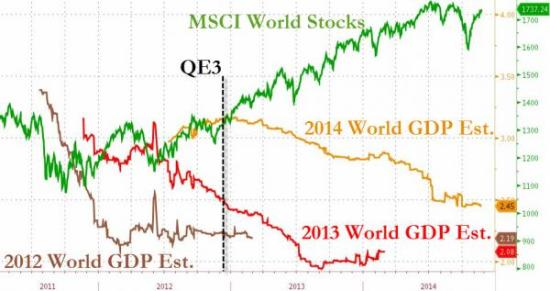 World equities versus GDP 2014