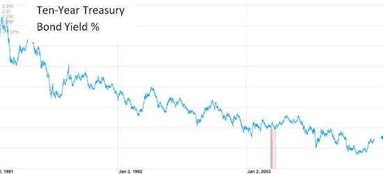 10 year treasury yield 2013 revised